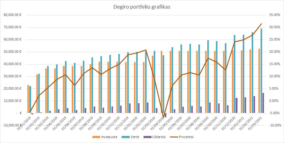 Degiro portfelio grafikas 2021-03-01