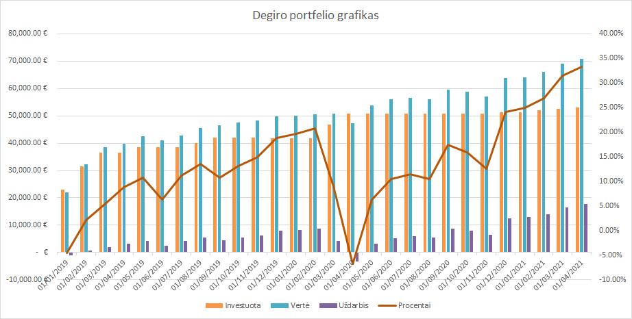 Degiro portfelio grafikas 2021-04-01