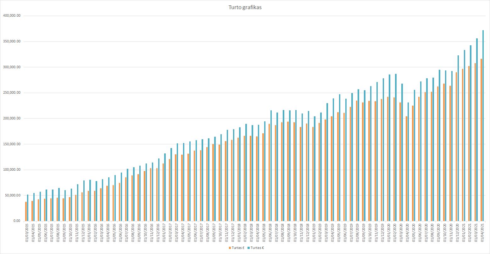 Turto grafikas 2021-04-01
