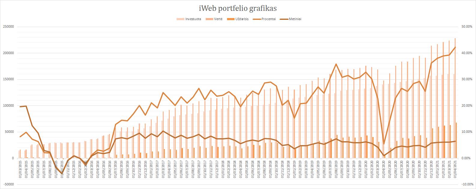 iWeb portfelis grafikas 2021-04-01