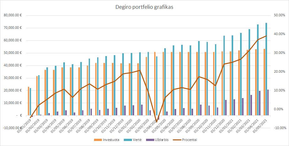Degiro portfelio grafikas 2021-05-01