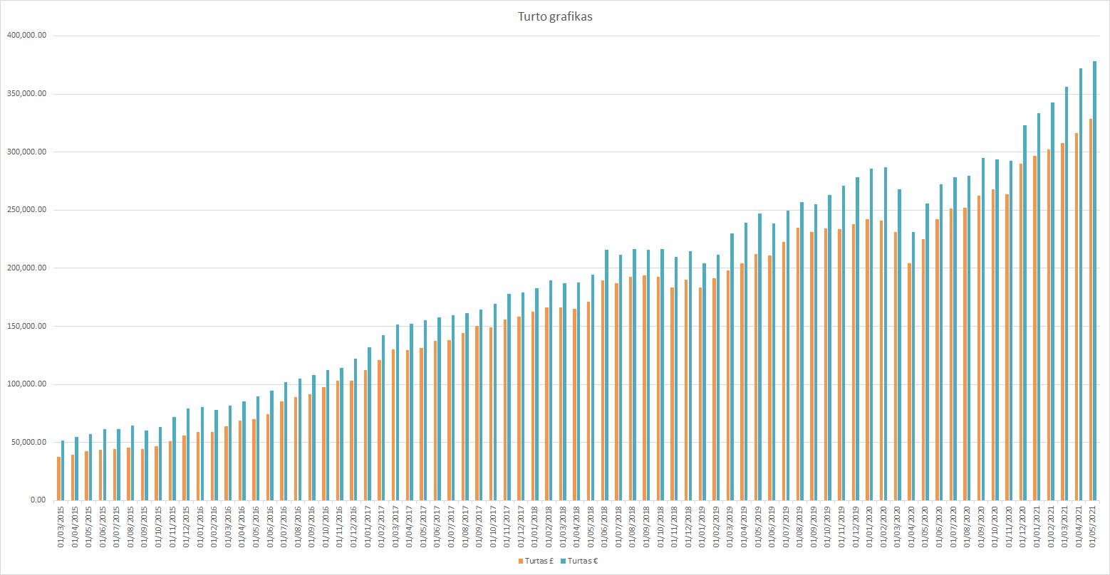 Turto grafikas 2021-05-01