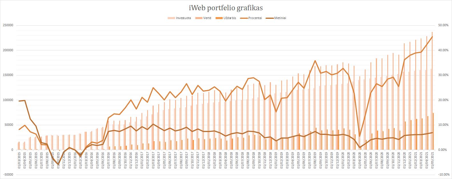 iWeb portfelis grafikas 2021-05-01