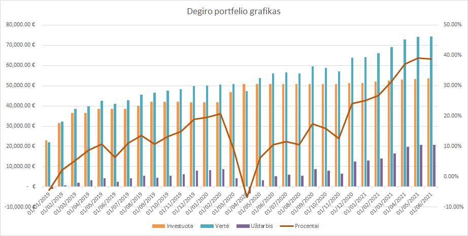 Degiro portfelio grafikas 2021-06-01