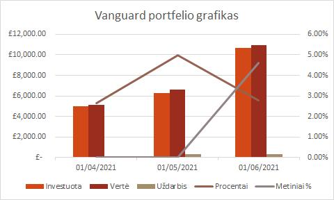 Vanguard portfelio grafikas 2021-06-01