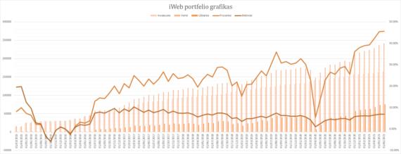 iWeb portfelis grafikas 2021-06-01