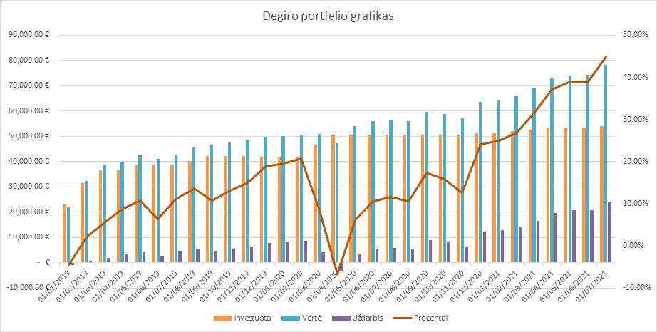 Degiro portfelio grafikas 2021-07-01