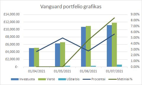 Vanguard portfelio grafikas 2021-07-01