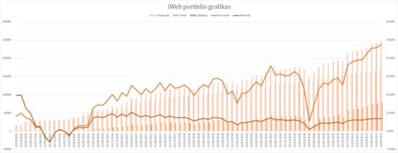 iWeb portfelis grafikas 2021-07-01