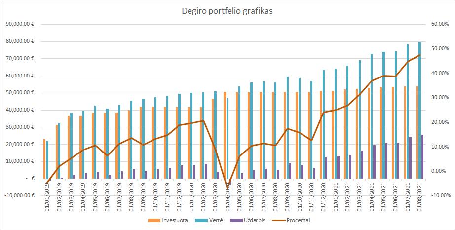 Degiro portfelio grafikas 2021-08-01