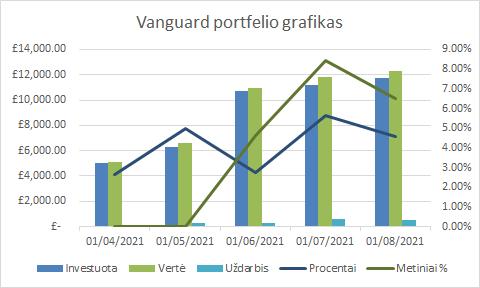 Vanguard portfelio grafikas 2021-08-01