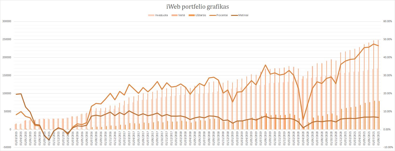 iWeb portfelis grafikas 2021-08-01