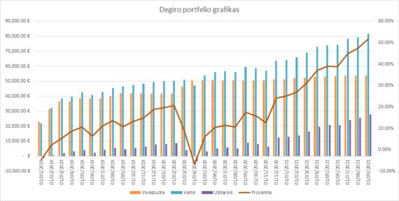 Degiro portfelio grafikas 2021-09-01