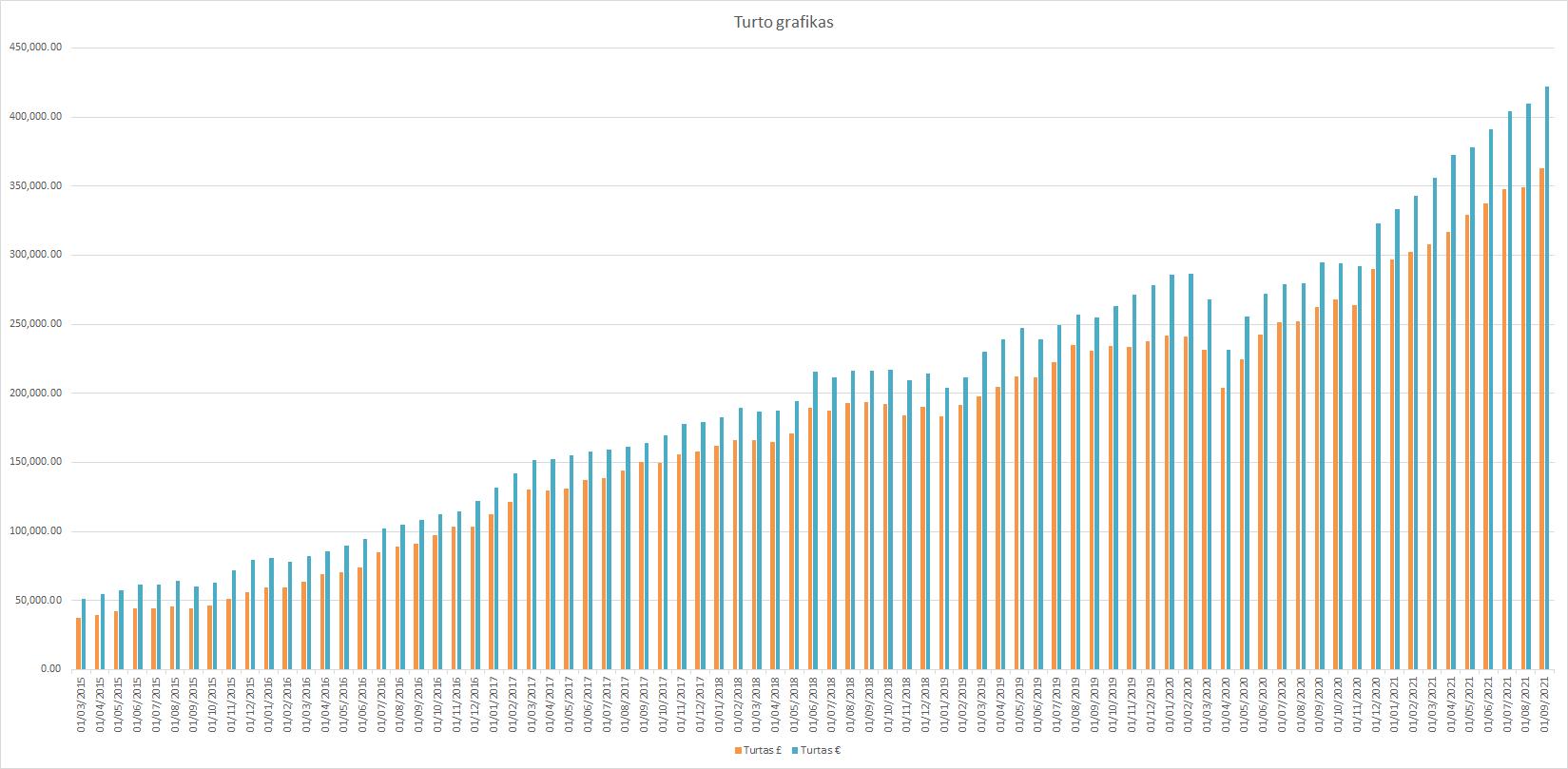 Turto grafikas 2021-09-01