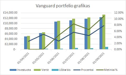 Vanguard portfelio grafikas 2021-09-01