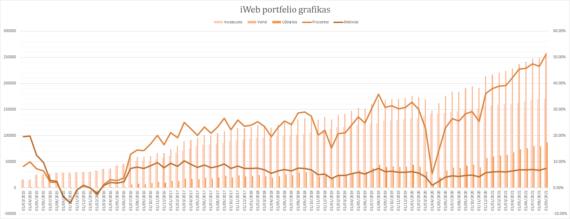 iWeb portfelis grafikas 2021-09-01