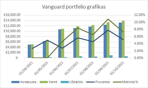 Vanguard portfelio grafikas 2021-10-01