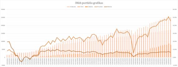 iWeb portfelis grafikas 2021-10-01